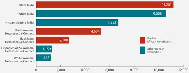 hiv-diagnoses-subpopulations